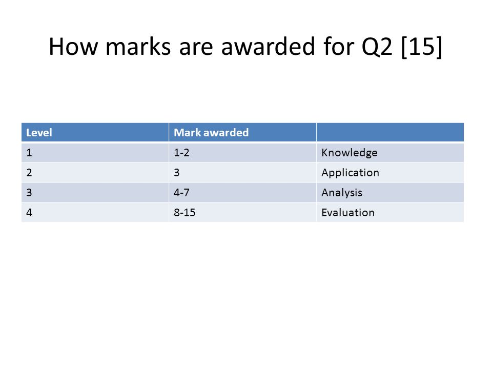 How marks are awarded for Q2 [15]
